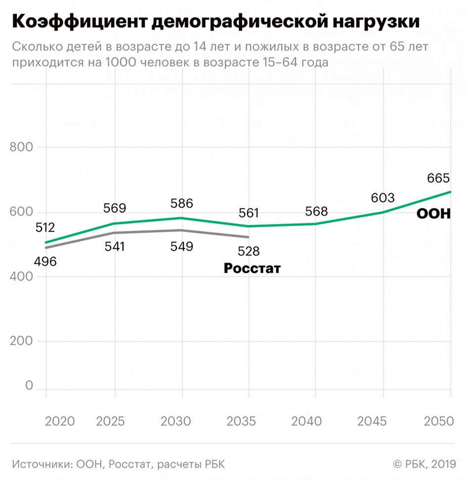 ООН недооценила россиян - Демографические прогнозы международных экспертов